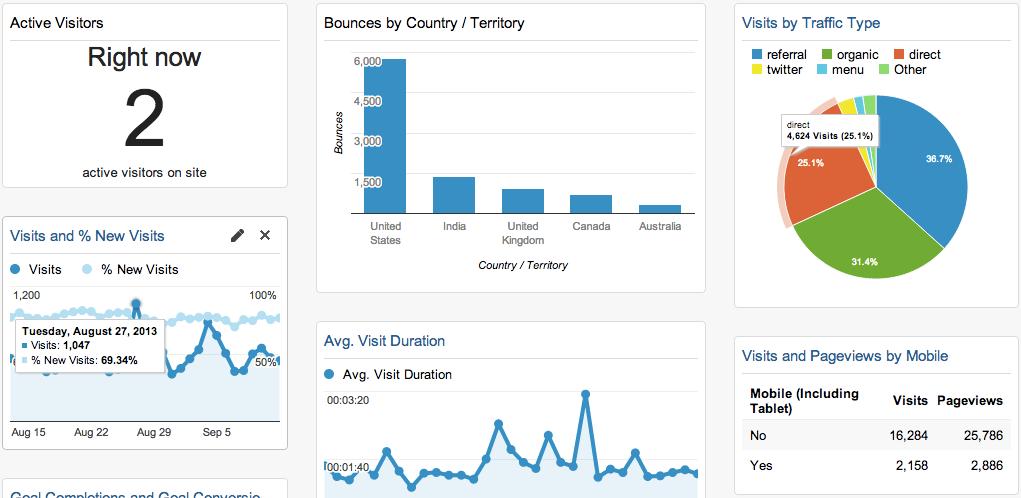 Google%20Analytics | Hire Freelancer Seo Experts India