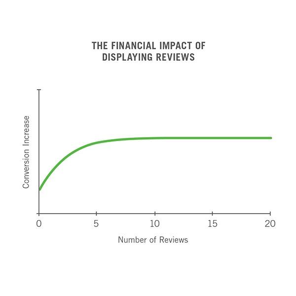 impact of displaying reviews